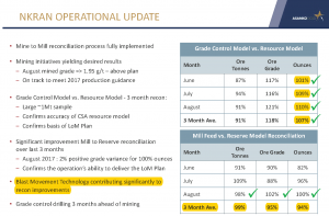 Asanko Gold reports improvement in ore grade and ounces