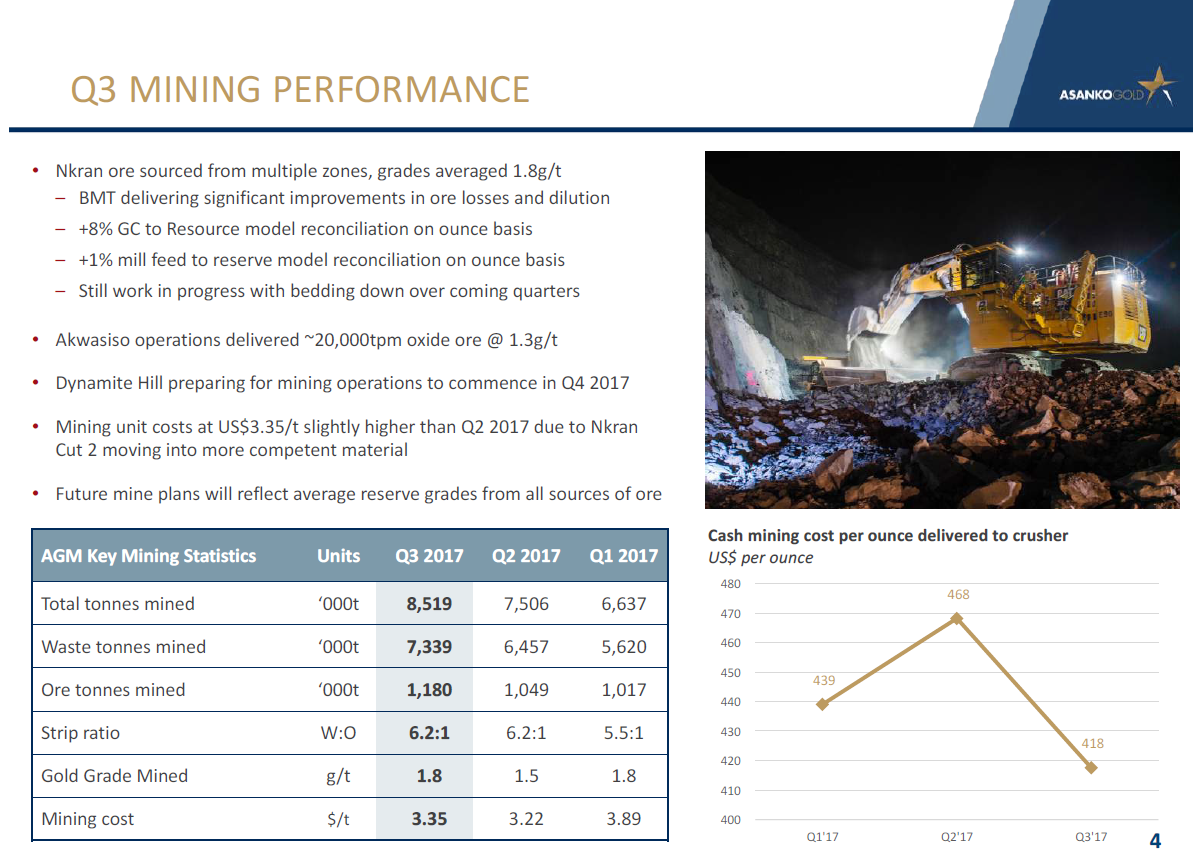 Asanko Gold reports that BMT delivers significant improvement in ore losses
